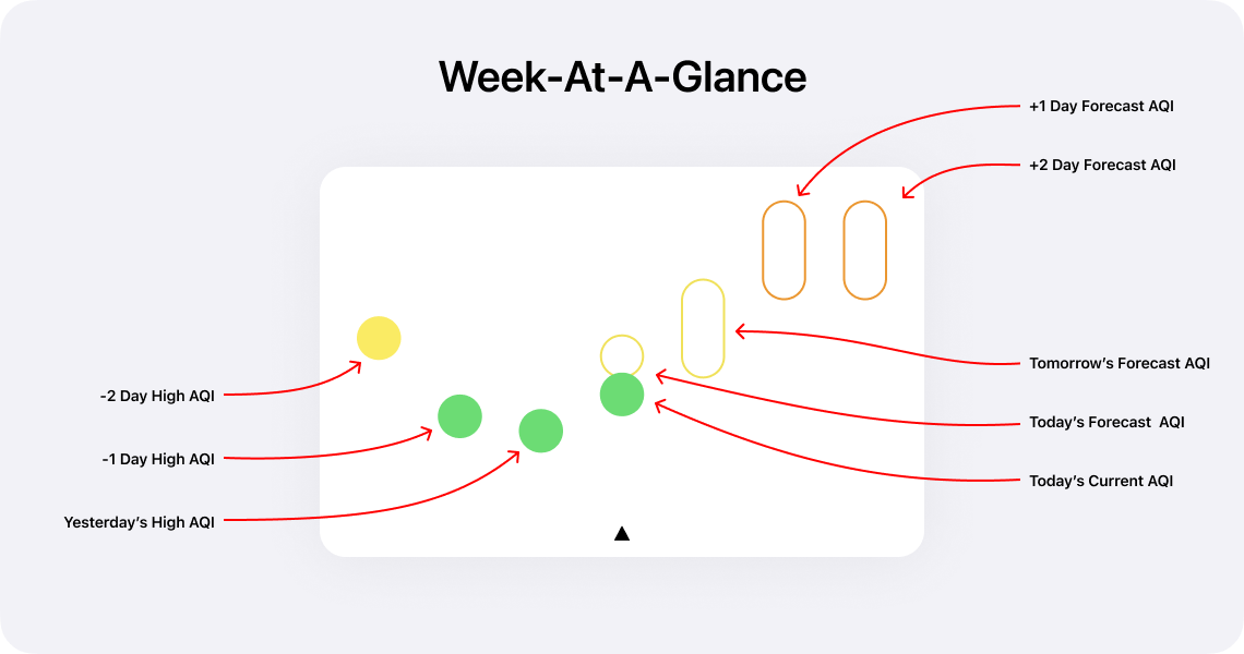 Explanation of week-at-a-glance